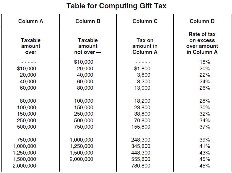 Gifting Tax Guru Kertetter Letter
